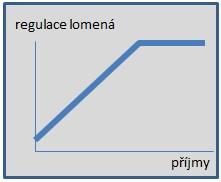 Regulace_lomena.jpg
