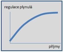 Regulace_plynula.jpg