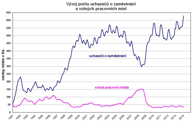 Vývoj počtu uchazečů o zaměstnání a volných prac. míst, zdroj: ÚP ČR, MPSV