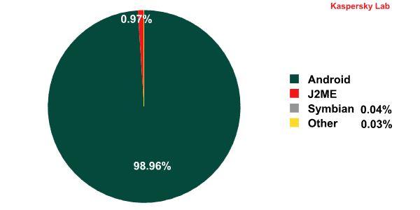Podíl distribuce malware podle platformy