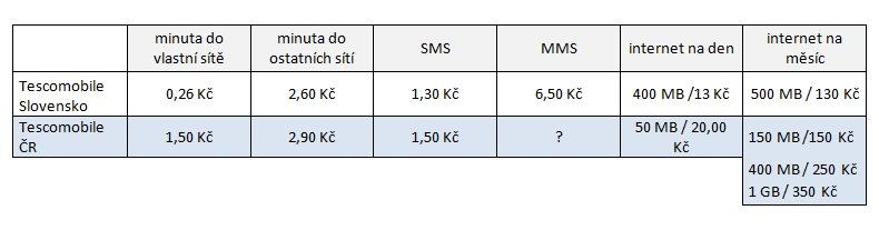 ceny_virtualu_CR_vs_SK.jpg