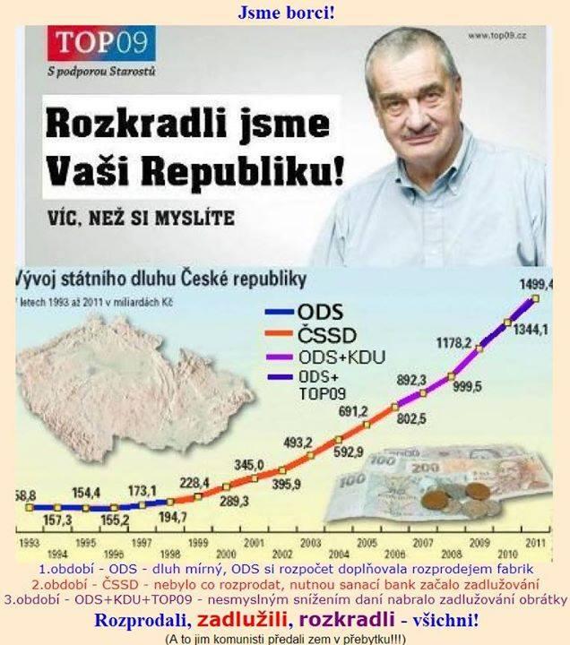 foto: Státní dluh v průběhu