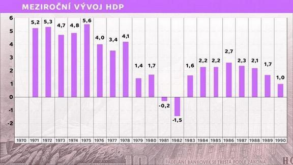 foto: Meziroční vývoj HDP 1971 - 1990