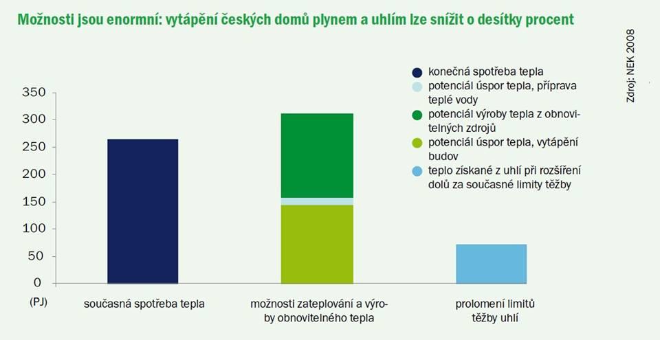 Potencial_uspor_tepla.jpg