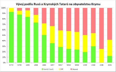 Krym_ethnic_history_a_500.png