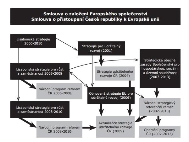 Rada-Vlady-Udrzitelny-Rozvoj.jpg