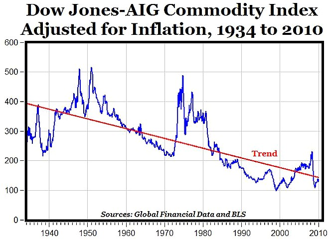 AIG_commodity_index.jpg