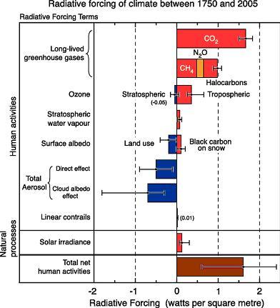 Kam se klimatologům vypařila vodní pára?