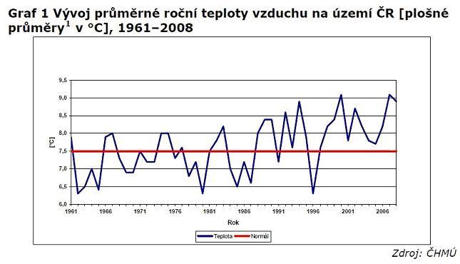 Teploty01.jpg