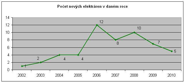 Doprovodný graf