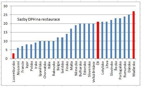 vat-rates-restaurants.png