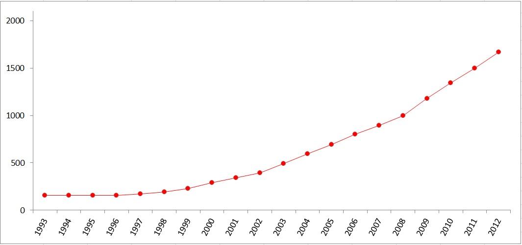 Státní dluh 1993 - 2012