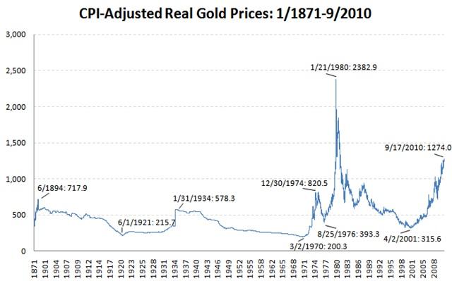 CPI-Adjusted-Real-Gold-Price.jpg
