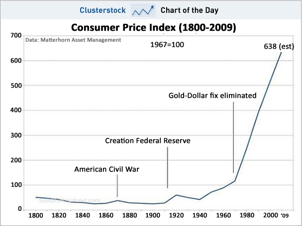 chart-of-the-day-consumer-price-index-1800-2009.jpg